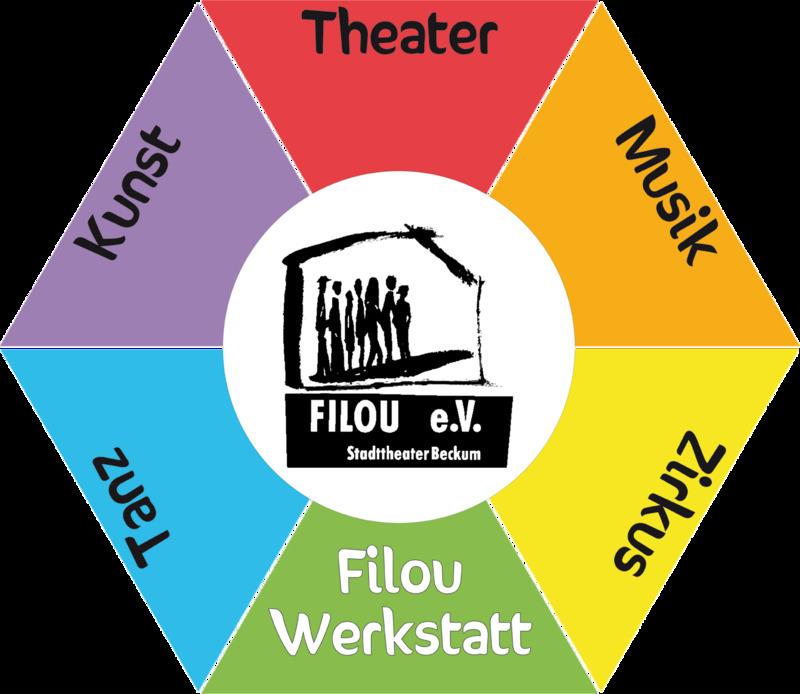 Frischluft – Filou